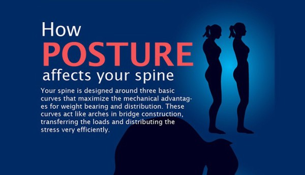 Poor posture can be corrected by strengthen core postural muscles through chiropractic care.
